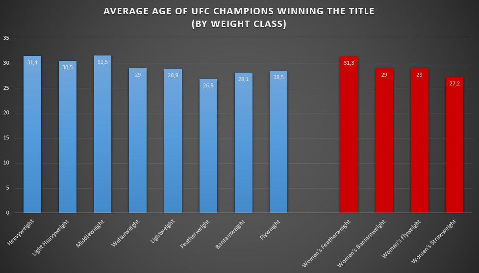 Average Age of UFC Champions Winning the Title (by Weight Class)