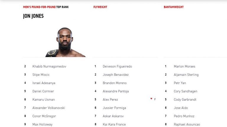 Shock After The Announcement Of The New UFC Rankings: 'That was a slap to my f**kin' face'