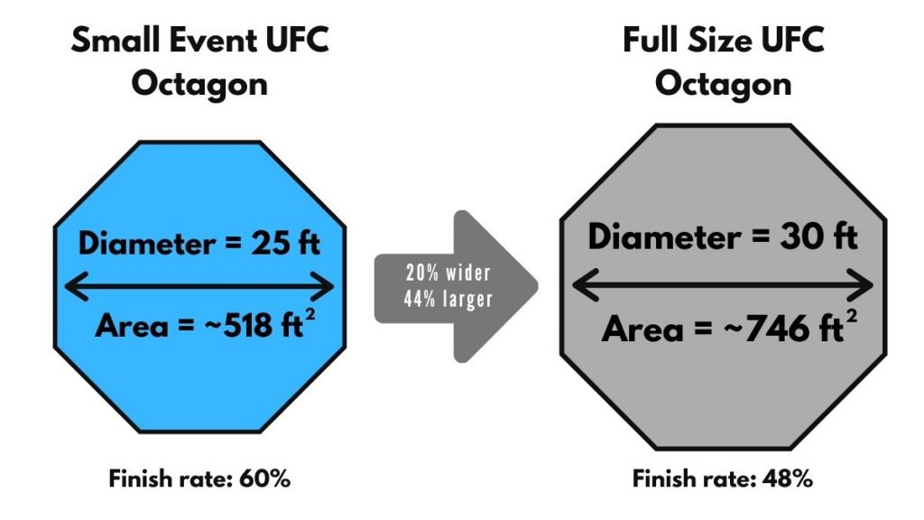UFC Cage Size