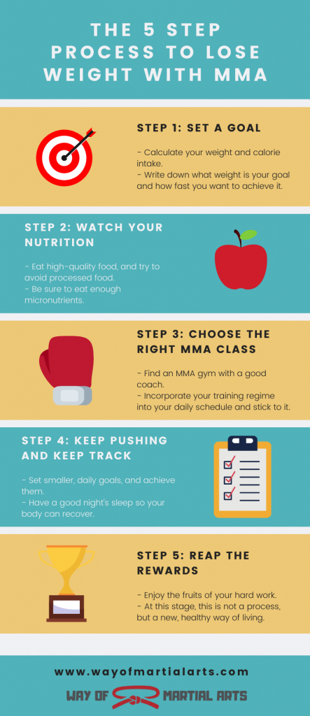 lose weight with mma